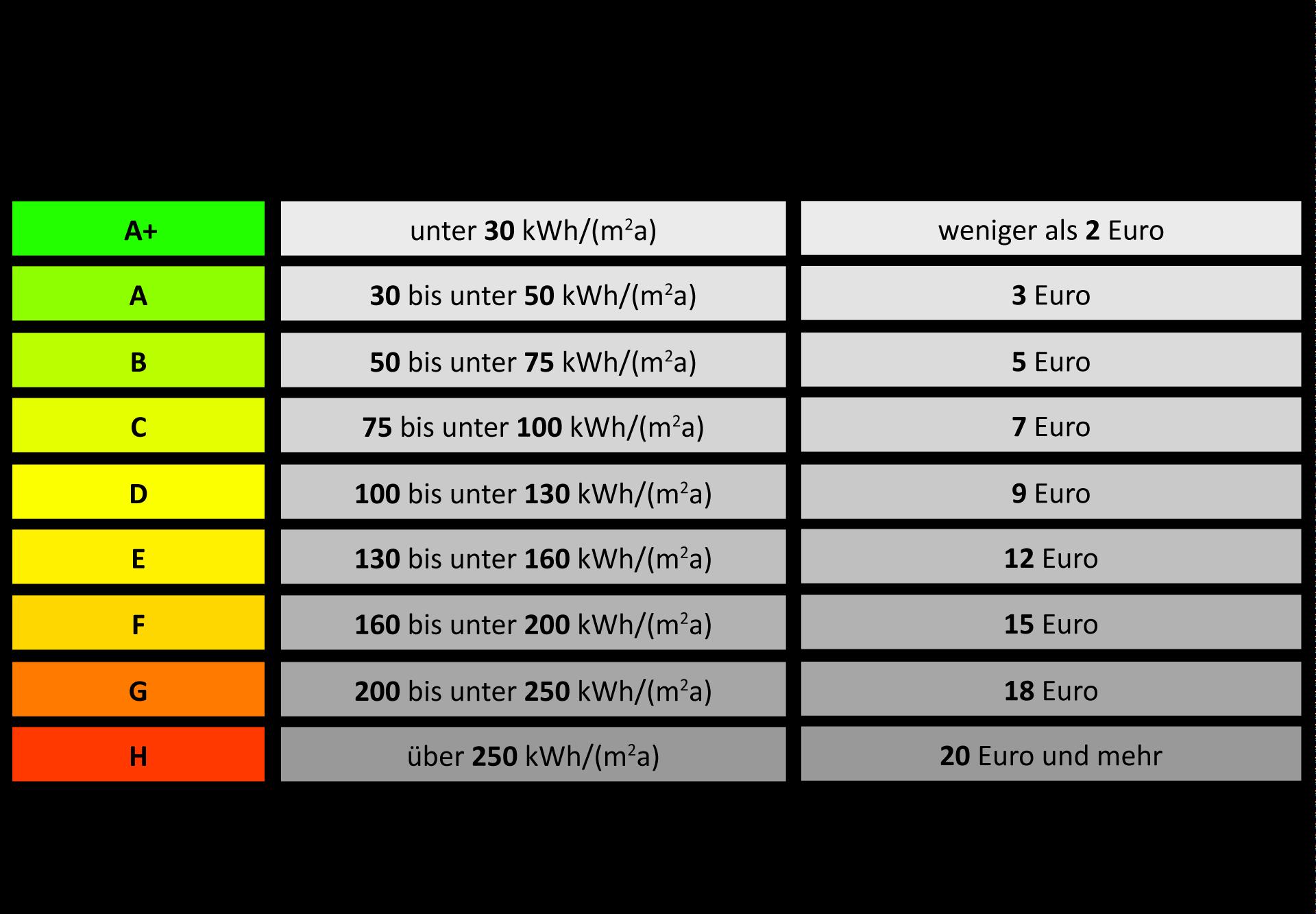 Energieausweis was sagt dieser steckbrief f r wohngeb ude for Tabelle quadratmeter