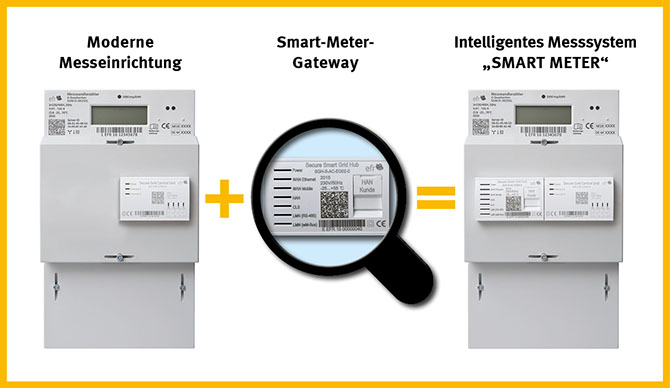 Moderne Messeinrichtung plus Smart Meter Gateway = Intelligentes Messsystem (Smart meter)